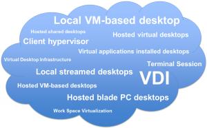 Desktop Virtualization Cloud Terminology