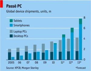 Mobile vs PC shipments