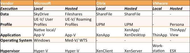 Workspace Product Vendor Matrix