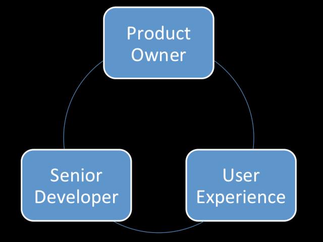 Product Team Triad