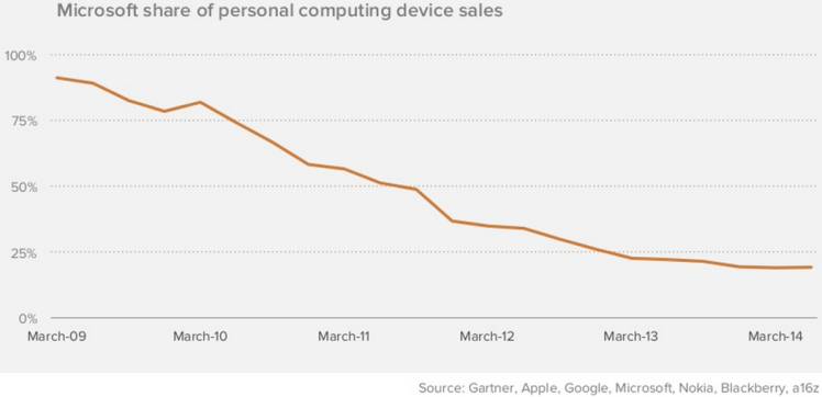 Microsoft Share of Computing Devices Sales from A16z.com
