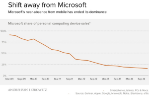 Microsoft is no longer dominant