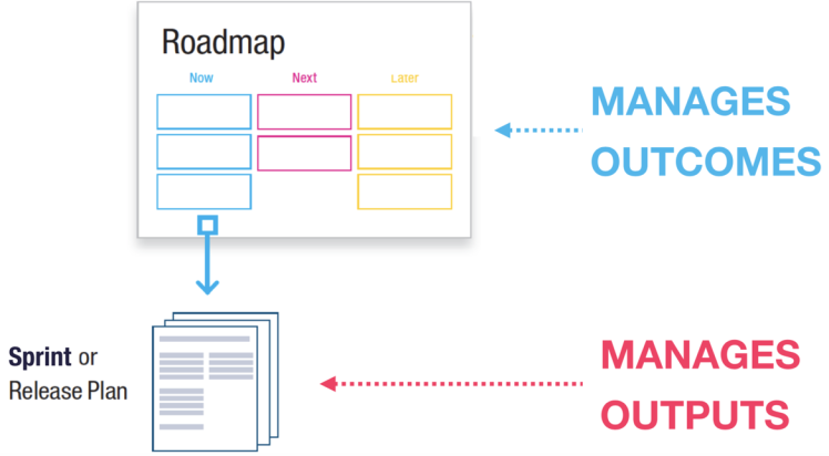 Roadmap manages outcomes, sprint or release plan manages outputs